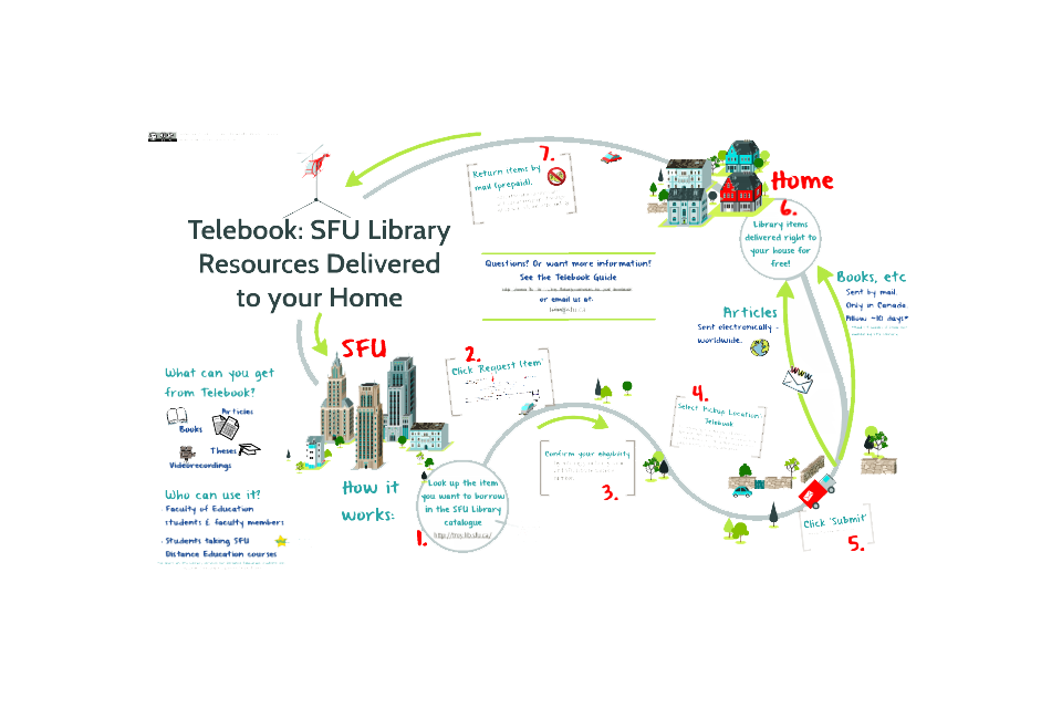 Telebook Infographic & 'Meet Your Librarian' Video